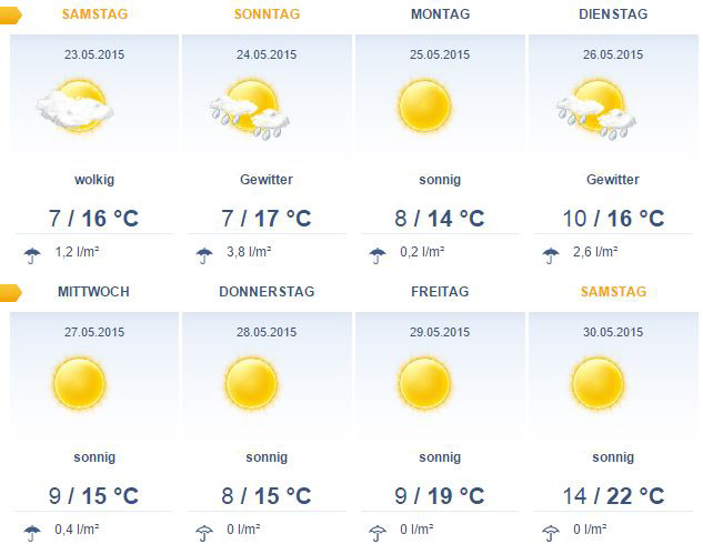 Wetter Ostsee 14 Tage